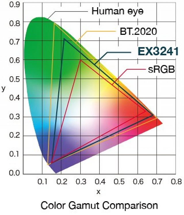 Monitor - Endo 4K - Color Gamut EX3241
